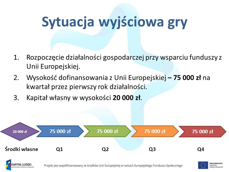 Sytuacja wyjściowa gry 1.Rozpoczęcie działalności gospodarczej przy wsparciu funduszy z Unii Europejskiej. 2.Wysokość dofinansowania z Unii Europejski