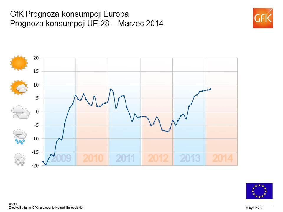 2 +30 -43 +18 -5 -21 +31 -2 +1 -32 -17 -11 +8 +33 +23 +19 * Źródło: Badanie konsumenckie Komisji UE, Wskaźnik GfK Oczekiwania gospodarcze – Europa Marzec 2014 Wskaźnik > +20 Wskaźnik 0 do +20 Wskaźnik 0 do -20 Wskaźnik < -20 Unia Europejska ogółem: +18 Wskaźnik > +20 Wskaźnik 0 do +20 Wskaźnik 0 do -20 Wskaźnik < -20 Unia Europejska ogółem: +18