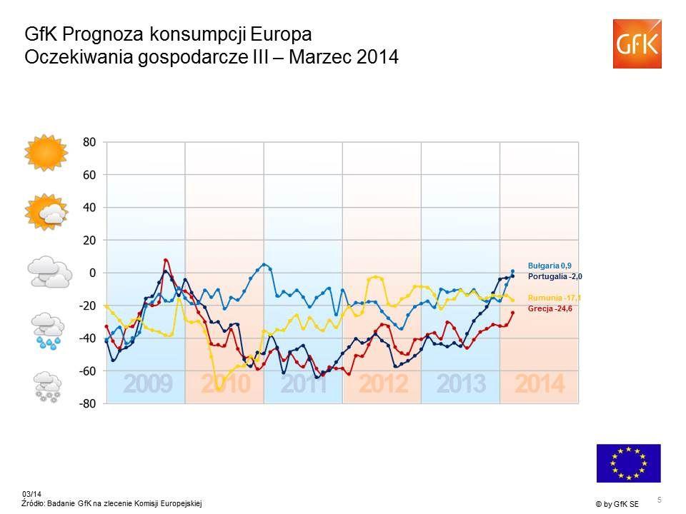 7 -4 -43 +29 +10 -14 +10 -23 +1 -29 -8 -33 +14 +46 +1 +26 * Źródło: Badanie konsumenckie Komisji UE, Wskaźnik GfK Oczekiwania dochodowe – Europa Marzek 2014 Wskaźnik > +20 Wskaźnik 0 do +20 Wskaźnik 0 do -20 Wskaźnik < -20 Unia Europejska ogółem: +3 Wskaźnik > +20 Wskaźnik 0 do +20 Wskaźnik 0 do -20 Wskaźnik < -20 Unia Europejska ogółem: +3