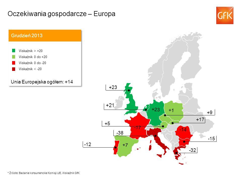 +21 Oczekiwania gospodarcze – Europa Grudzień 2013 Wskaźnik > +20 Wskaźnik 0 do +20 Wskaźnik 0 do -20 Wskaźnik < -20 Unia Europejska ogółem: +14 Wskaź