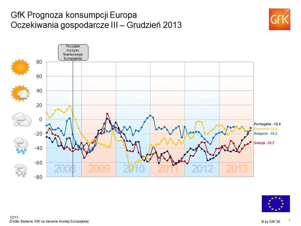 -11 Oczekiwania dochodowe – Europa Grudzień 2013 Wskaźnik > +20 Wskaźnik 0 do +20 Wskaźnik 0 do -20 Wskaźnik < -20 Unia Europejska ogółem: -12 Wskaźnik > +20 Wskaźnik 0 do +20 Wskaźnik 0 do -20 Wskaźnik < -20 Unia Europejska ogółem: -12 -43 +23 +6 -22 -6 -23 -15 -33 -9 -40 +13 +40 -12 +22 * Źródło: Badanie konsumenckie Komisji UE, Wskaźnik GfK