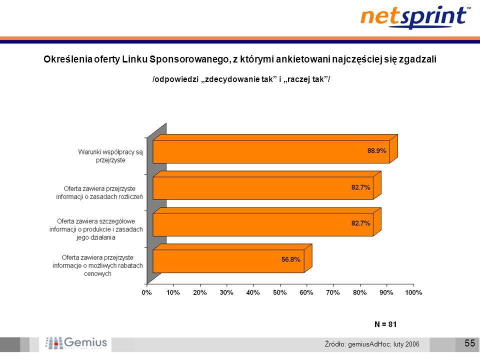 55 Określenia oferty Linku Sponsorowanego, z którymi ankietowani najczęściej się zgadzali /odpowiedzi zdecydowanie tak i raczej tak/ Źródło: gemiusAdHoc; luty 2006