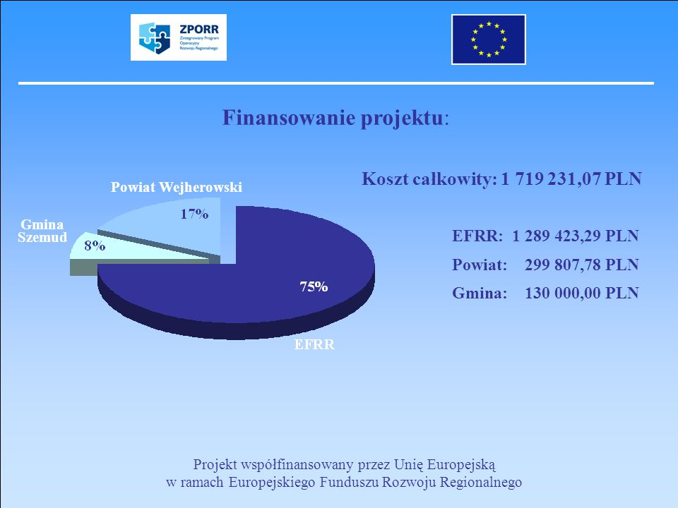 Projekt współfinansowany przez Unię Europejską w ramach Europejskiego Funduszu Rozwoju Regionalnego Finansowanie projektu: EFRR: 1 289 423,29 PLN Powi