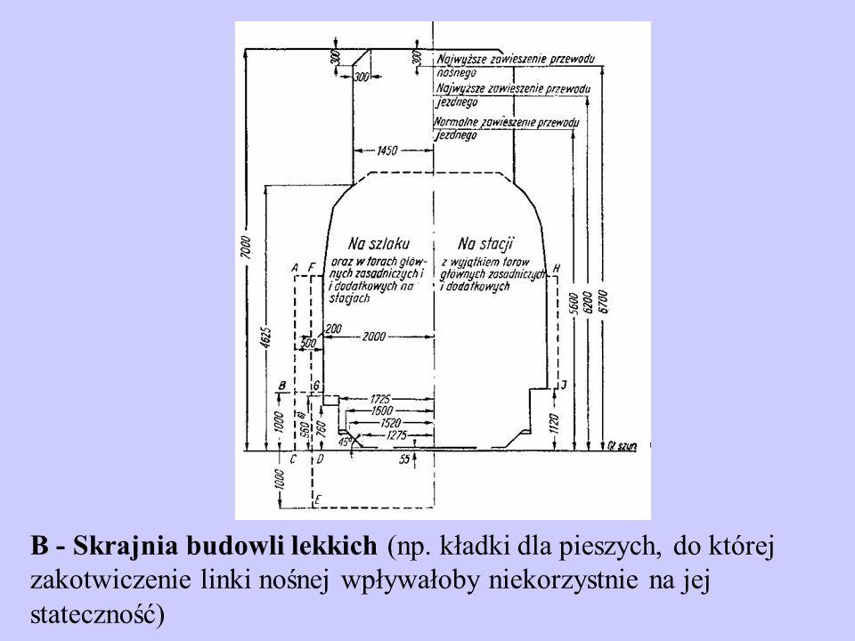 Rodzaje skrajni B - Skrajnia budowli lekkich (np.