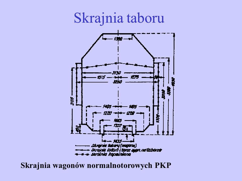 Rodzaje skrajni D – Skrajnia budowli na istniejących mostach i wiaduktach