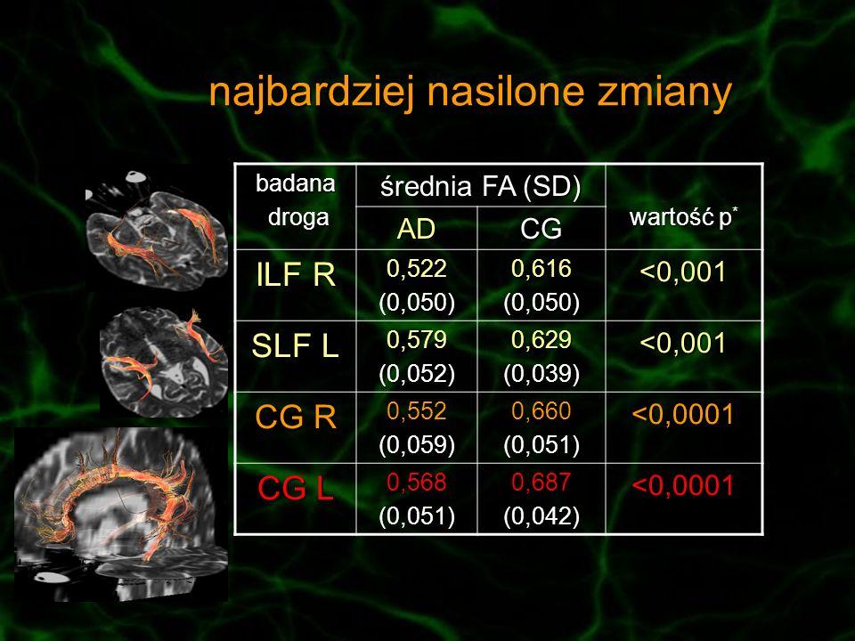 najbardziej nasilone zmiany badana droga droga średnia FA (SD) wartość p * ADCG ILF R 0,522(0,050)0,616(0,050)<0,001 SLF L 0,579(0,052)0,629(0,039)<0,