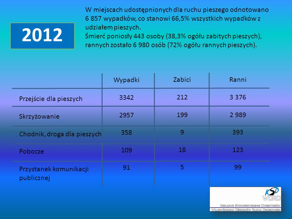 2012 W miejscach udostępnionych dla ruchu pieszego odnotowano 6 857 wypadków, co stanowi 66,5% wszystkich wypadków z udziałem pieszych.