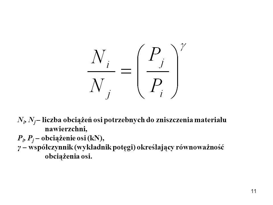 N i, N j – liczba obciążeń osi potrzebnych do zniszczenia materiału nawierzchni, P i, P j – obciążenie osi (kN), γ – współczynnik (wykładnik potęgi) określający równoważność obciążenia osi.