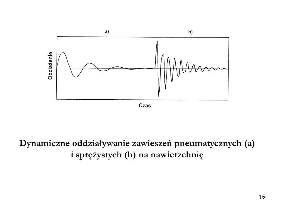 Dynamiczne oddziaływanie zawieszeń pneumatycznych (a) i sprężystych (b) na nawierzchnię 15