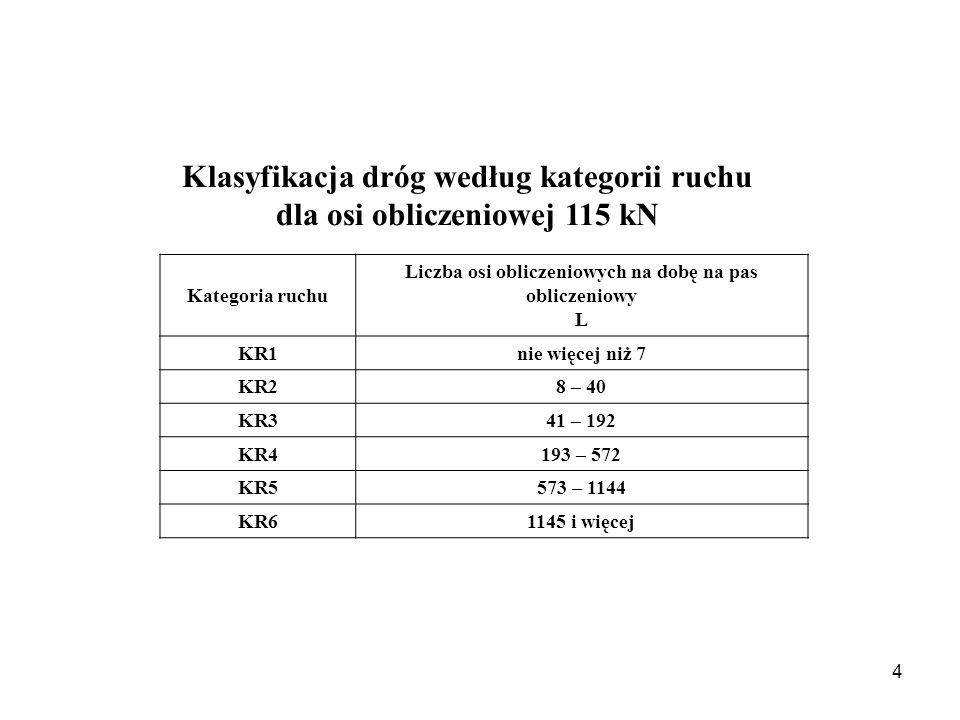 Klasyfikacja dróg według kategorii ruchu dla osi obliczeniowej 115 kN Kategoria ruchu Liczba osi obliczeniowych na dobę na pas obliczeniowy L KR1nie więcej niż 7 KR28 – 40 KR341 – 192 KR4193 – 572 KR5573 – 1144 KR61145 i więcej 4