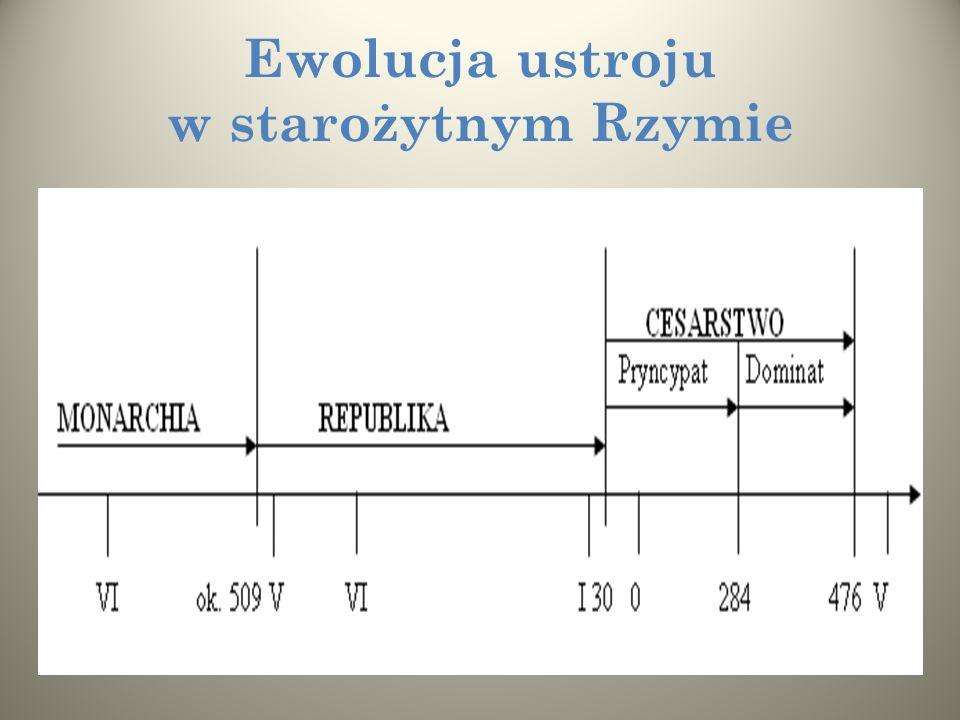 Ewolucja ustroju w starożytnym Rzymie