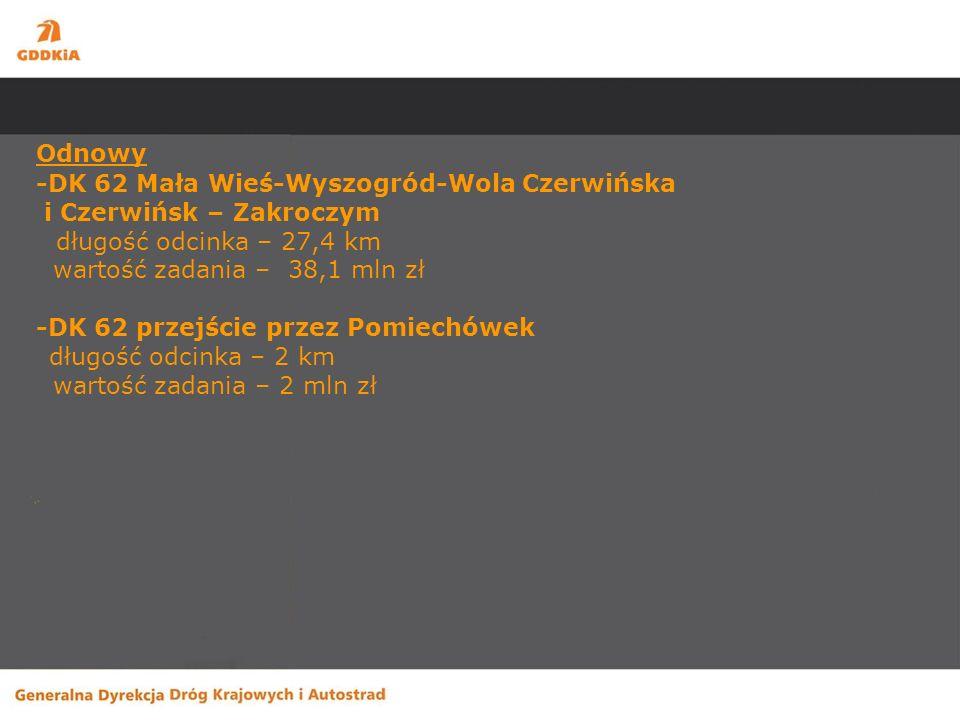 Odnowy -DK 62 Mała Wieś-Wyszogród-Wola Czerwińska i Czerwińsk – Zakroczym długość odcinka – 27,4 km wartość zadania – 38,1 mln zł -DK 62 przejście przez Pomiechówek długość odcinka – 2 km wartość zadania – 2 mln zł