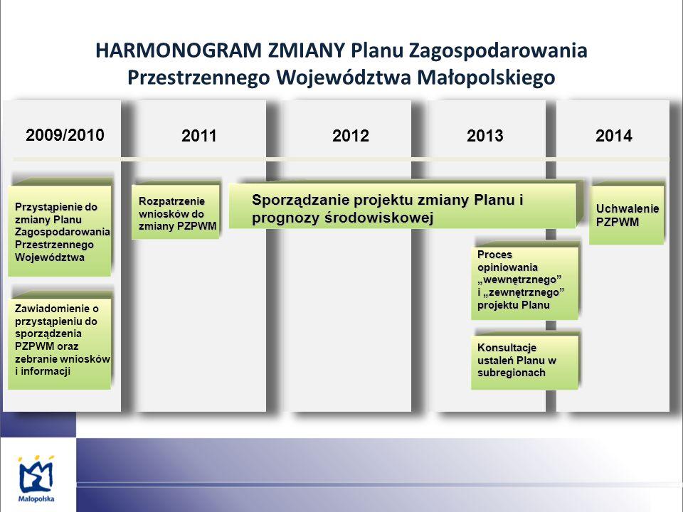 HARMONOGRAM ZMIANY Planu Zagospodarowania Przestrzennego Województwa Małopolskiego Przystąpienie do zmiany Planu Zagospodarowania Przestrzennego Województwa 2009/2010 201120122013 Rozpatrzenie wniosków do zmiany PZPWM 2014 Uchwalenie PZPWM Sporządzanie projektu zmiany Planu i prognozy środowiskowej Proces opiniowania wewnętrznego i zewnętrznego projektu Planu Konsultacje ustaleń Planu w subregionach Zawiadomienie o przystąpieniu do sporządzenia PZPWM oraz zebranie wniosków i informacji