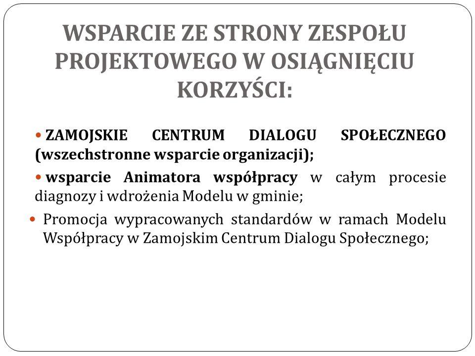 WSPARCIE ZE STRONY ZESPOŁU PROJEKTOWEGO W OSIĄGNIĘCIU KORZYŚCI: ZAMOJSKIE CENTRUM DIALOGU SPOŁECZNEGO (wszechstronne wsparcie organizacji); wsparcie Animatora współpracy w całym procesie diagnozy i wdrożenia Modelu w gminie; Promocja wypracowanych standardów w ramach Modelu Współpracy w Zamojskim Centrum Dialogu Społecznego;