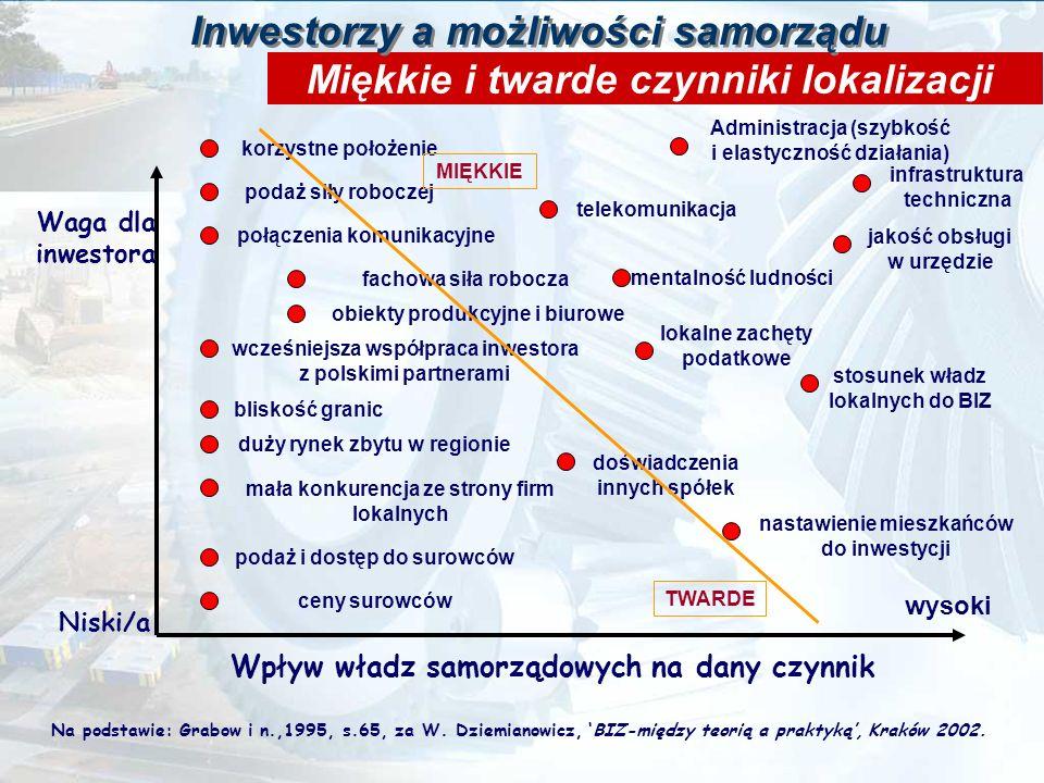 Ścieżka dochodzenia do inwestycji Warunki zabudowy Zezwolenie na budowę Podatki lokalne Podatki centralne (VAT, dochodowy) Urząd Celny, itp.