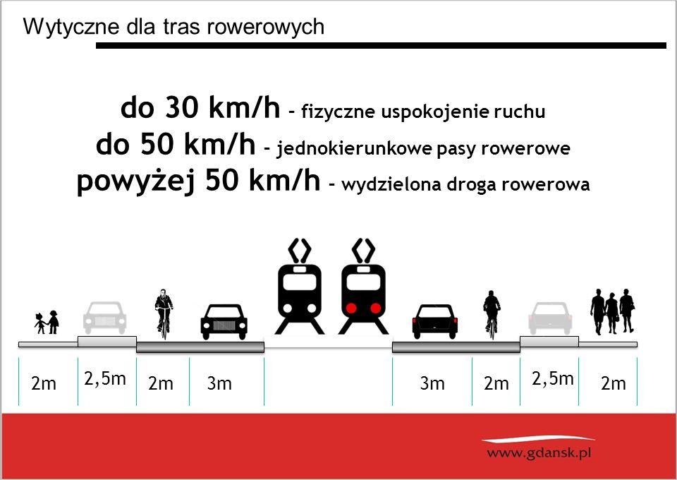 do 30 km/h – fizyczne uspokojenie ruchu do 50 km/h – jednokierunkowe pasy rowerowe powyżej 50 km/h – wydzielona droga rowerowa 2,5m 2m 3m2m3m Wytyczne dla tras rowerowych