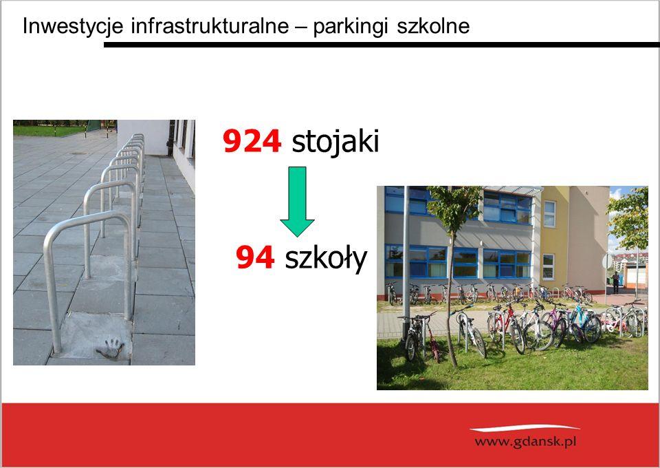 924 stojaki 94 szkoły Inwestycje infrastrukturalne – parkingi szkolne