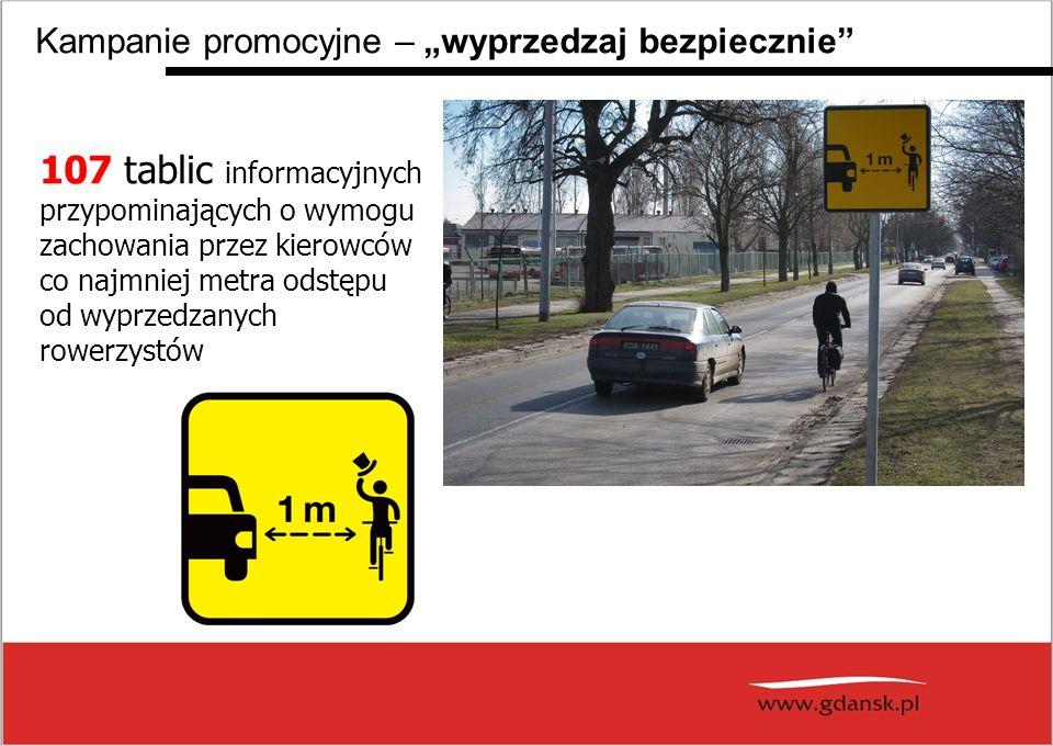 107 tablic informacyjnych przypominających o wymogu zachowania przez kierowców co najmniej metra odstępu od wyprzedzanych rowerzystów Kampanie promocyjne – wyprzedzaj bezpiecznie