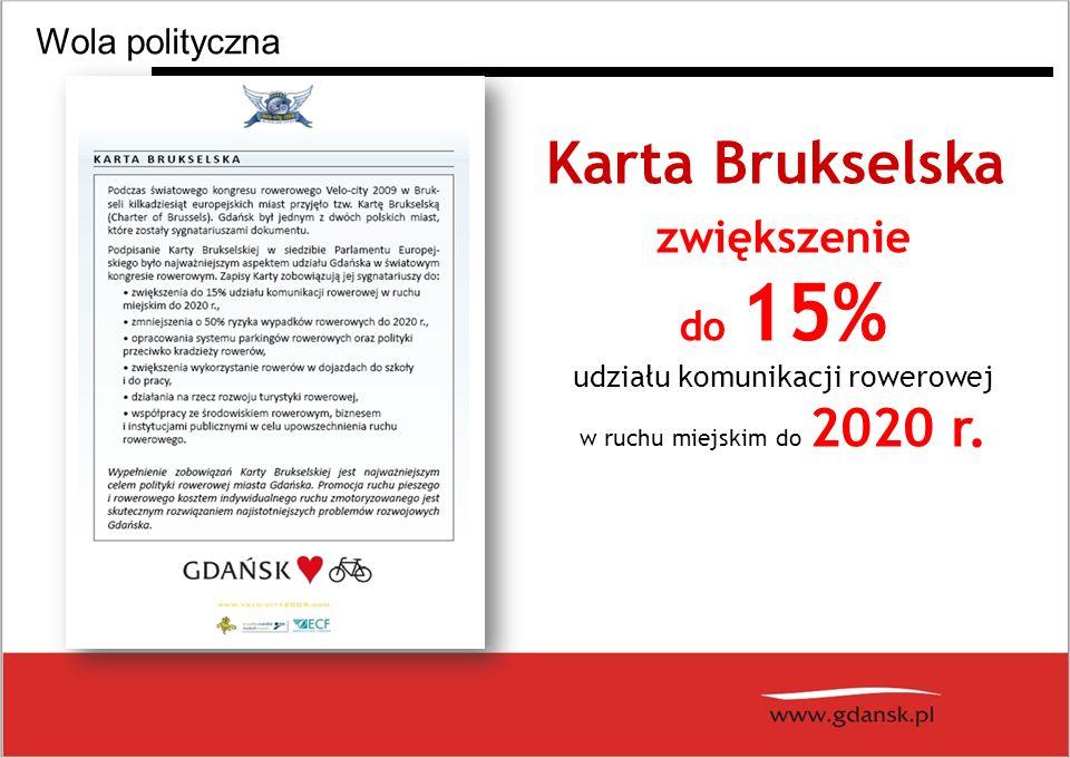 zwiększenie do 15% udziału komunikacji rowerowej w ruchu miejskim do 2020 r.