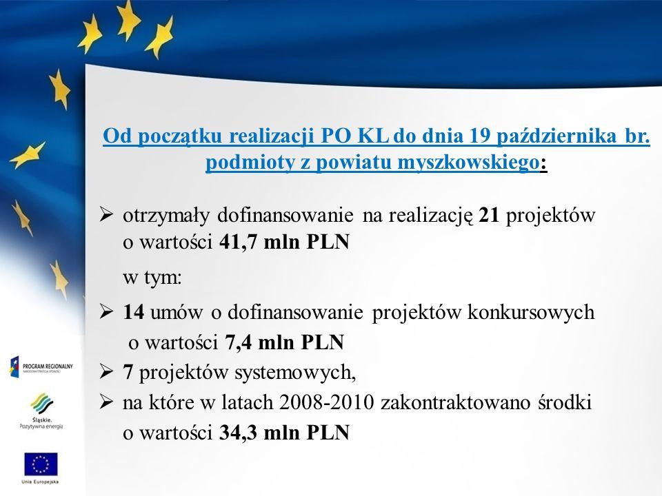Od początku realizacji PO KL do dnia 19 października br.