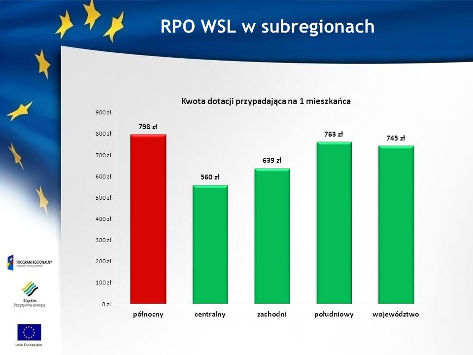 RPO WSL w subregionach