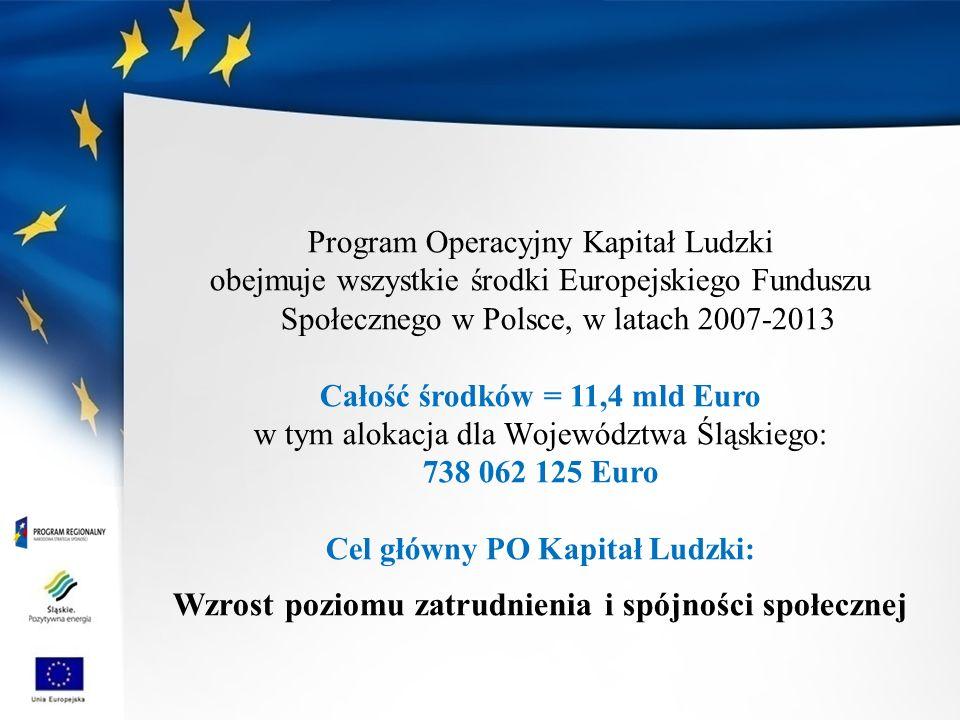 Program Operacyjny Kapitał Ludzki obejmuje wszystkie środki Europejskiego Funduszu Społecznego w Polsce, w latach 2007-2013 Całość środków = 11,4 mld Euro w tym alokacja dla Województwa Śląskiego: 738 062 125 Euro Cel główny PO Kapitał Ludzki: Wzrost poziomu zatrudnienia i spójności społecznej