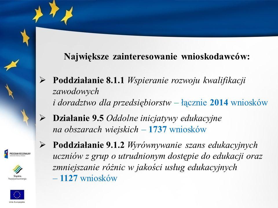 Największe zainteresowanie wnioskodawców: Poddziałanie 8.1.1 Wspieranie rozwoju kwalifikacji zawodowych i doradztwo dla przedsiębiorstw – łącznie 2014 wniosków Działanie 9.5 Oddolne inicjatywy edukacyjne na obszarach wiejskich – 1737 wniosków Poddziałanie 9.1.2 Wyrównywanie szans edukacyjnych uczniów z grup o utrudnionym dostępie do edukacji oraz zmniejszanie różnic w jakości usług edukacyjnych – 1127 wniosków