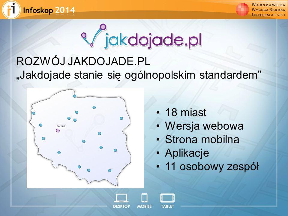 ROZWÓJ JAKDOJADE.PL Jakdojade stanie się ogólnopolskim standardem 18 miast Wersja webowa Strona mobilna Aplikacje 11 osobowy zespół