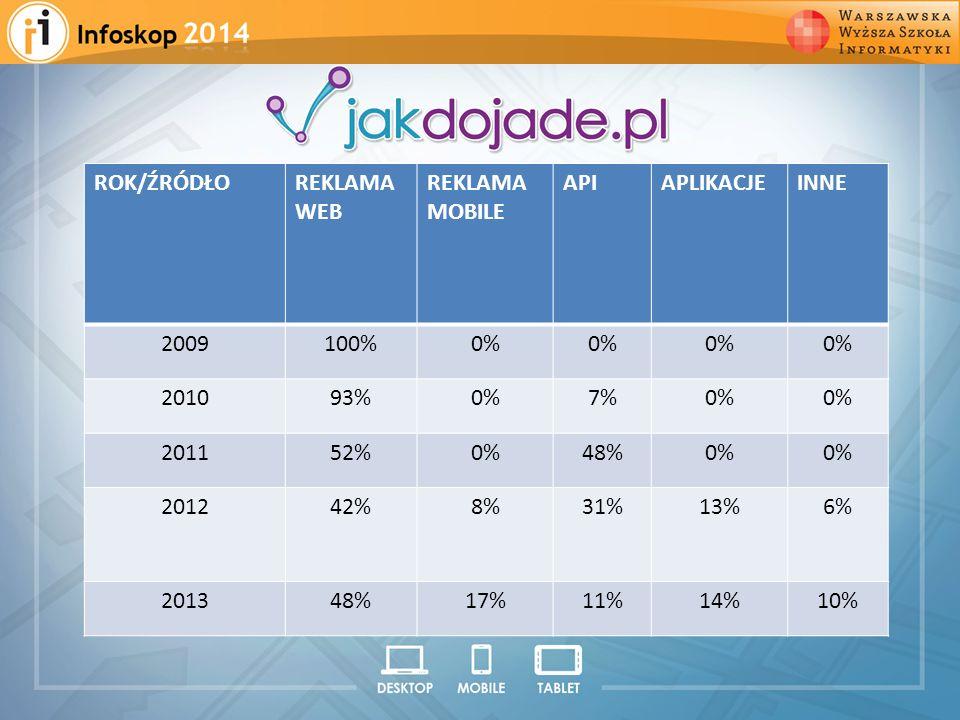 2008 2009 2010 2011 2012 ROK/ŹRÓDŁOREKLAMA WEB REKLAMA MOBILE APIAPLIKACJEINNE 2009100%0% 201093%0%7%0% 201152%0%48%0% 201242%8%31%13%6% 201348%17%11%