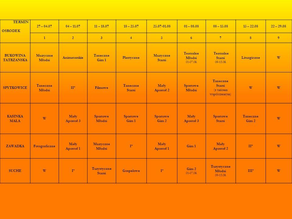 TERMIN OŚRODEK 27 – 04.0704 – 11.0711 – 18.0718 – 25.0725.07-01.0801 – 08.0808 – 15.0815 – 22.0822 – 29.08 123456789 BUKOWINA TATRZAŃSKA Muzyczne Młodsi Animatorskie Taneczne Gim 1 Plastyczne Muzyczne Starsi Teatralne Młodsi 01-07.08.
