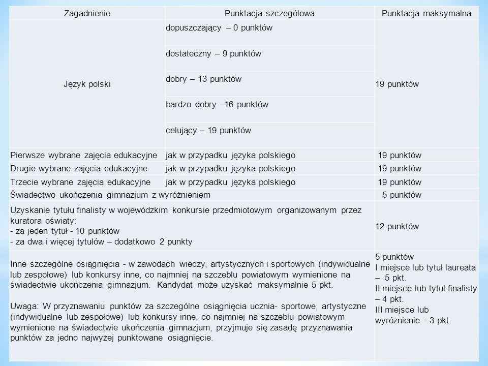 ZagadnieniePunktacja szczegółowaPunktacja maksymalna Język polski dopuszczający – 0 punktów 19 punktów dostateczny – 9 punktów dobry – 13 punktów bard
