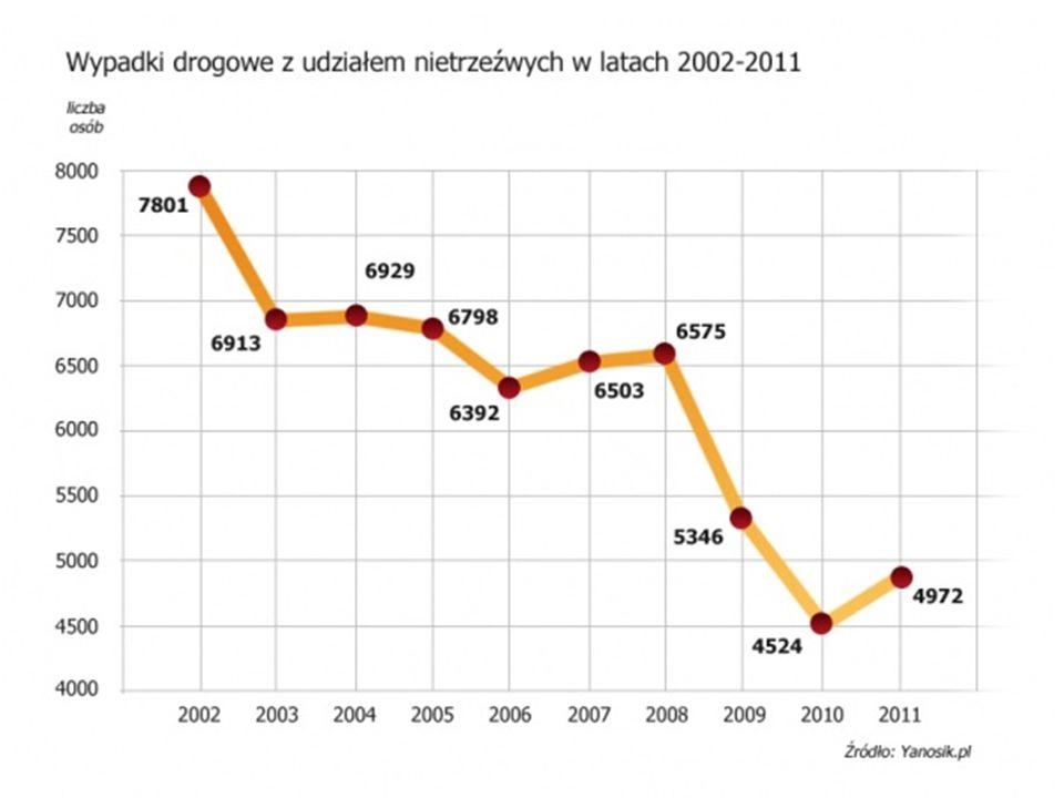 Według polskiego prawa osoba, króra ma we krwi od 0,2 do 0,5 alkoholu we krwi popełnia wykroczenie, powyżej tej wartości stanowi to przestępstwo.
