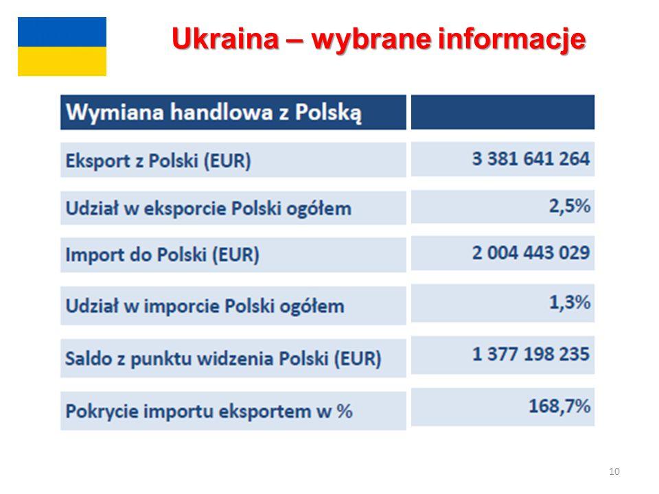 10 Ukraina – wybrane informacje