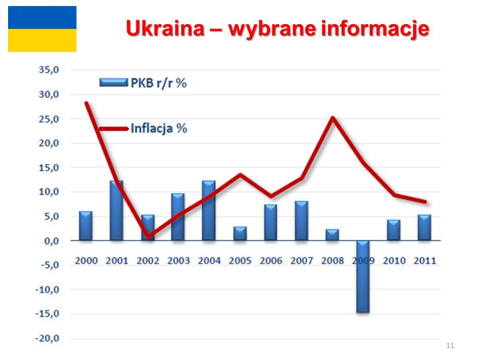 11 Ukraina – wybrane informacje