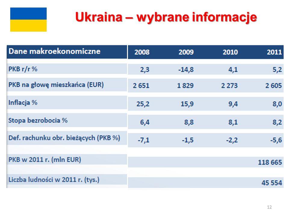 12 Ukraina – wybrane informacje