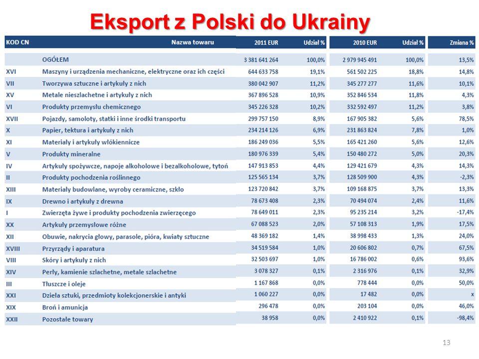 13 Eksport z Polski do Ukrainy