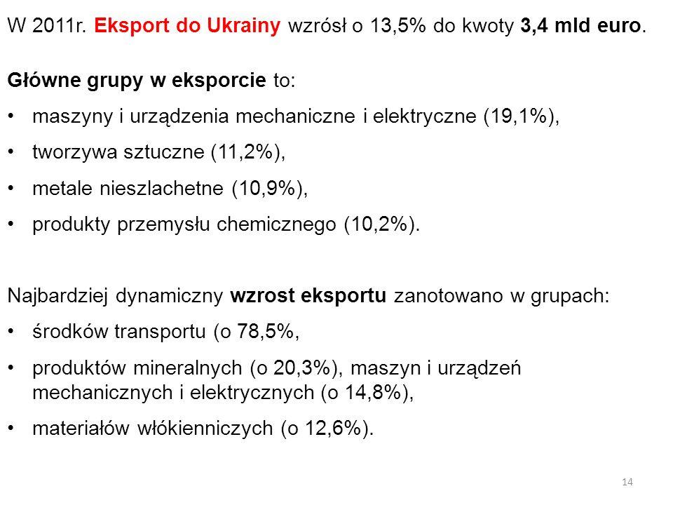 W 2011r. Eksport do Ukrainy wzrósł o 13,5% do kwoty 3,4 mld euro. Główne grupy w eksporcie to: maszyny i urządzenia mechaniczne i elektryczne (19,1%),