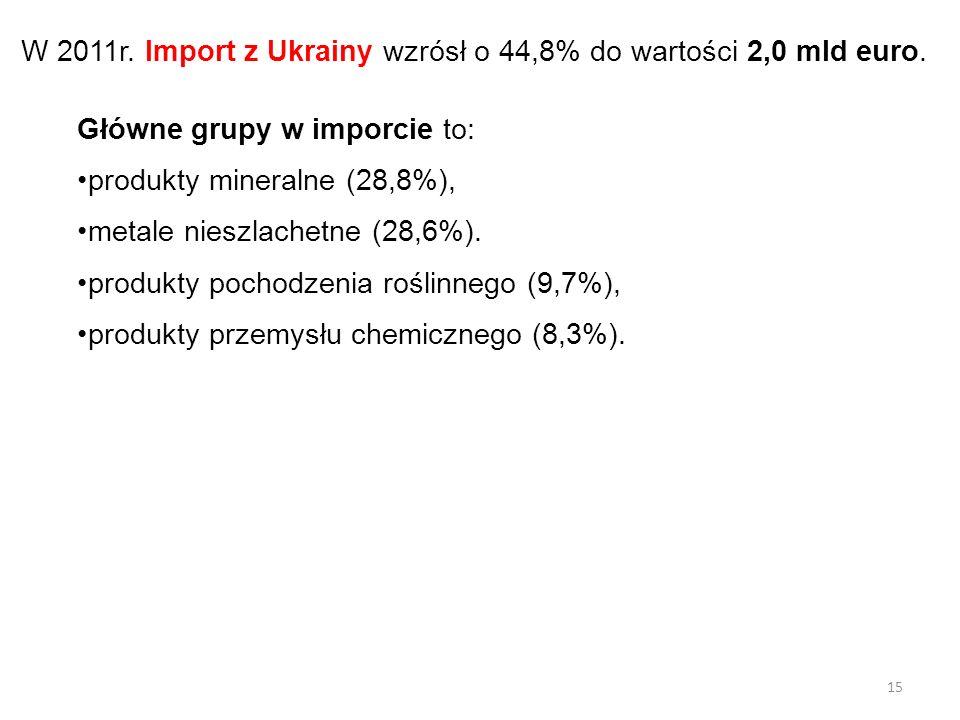 W 2011r. Import z Ukrainy wzrósł o 44,8% do wartości 2,0 mld euro. Główne grupy w imporcie to: produkty mineralne (28,8%), metale nieszlachetne (28,6%