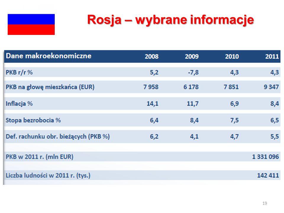 19 Rosja – wybrane informacje