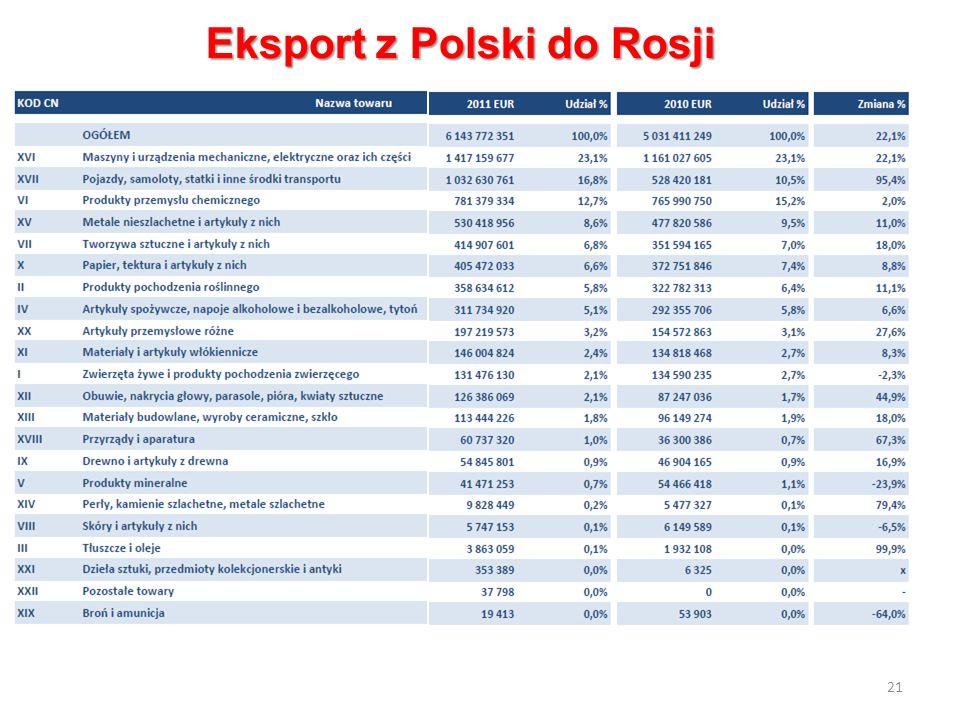 21 Eksport z Polski do Rosji