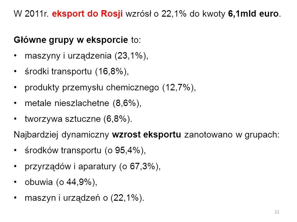 W 2011r. eksport do Rosji wzrósł o 22,1% do kwoty 6,1mld euro. Główne grupy w eksporcie to: maszyny i urządzenia (23,1%), środki transportu (16,8%), p