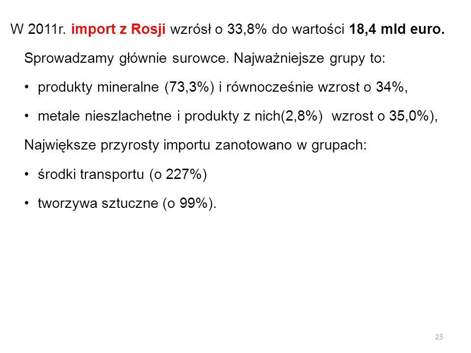 W 2011r. import z Rosji wzrósł o 33,8% do wartości 18,4 mld euro. Sprowadzamy głównie surowce. Najważniejsze grupy to: produkty mineralne (73,3%) i ró