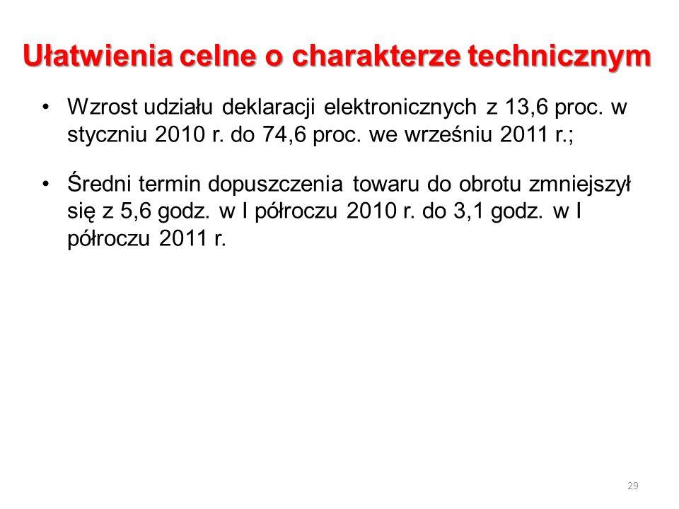 Ułatwienia celne o charakterze technicznym Wzrost udziału deklaracji elektronicznych z 13,6 proc. w styczniu 2010 r. do 74,6 proc. we wrześniu 2011 r.