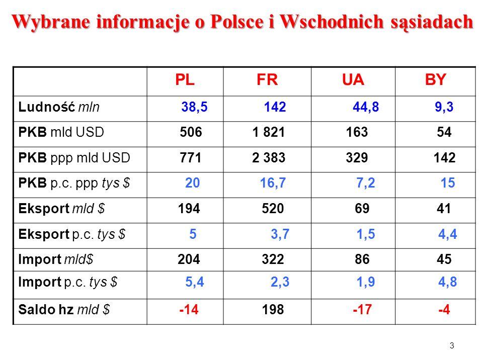 Wybrane informacje o Polsce i Wschodnich sąsiadach PLFRUABY Ludność mln 38,5 142 44,8 9,3 PKB mld USD 506 1 821 163 54 PKB ppp mld USD 771 2 383 329 1