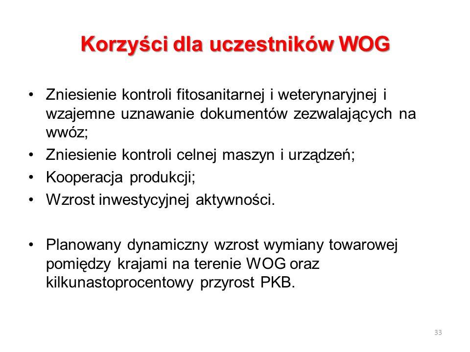 Korzyści dla uczestników WOG Zniesienie kontroli fitosanitarnej i weterynaryjnej i wzajemne uznawanie dokumentów zezwalających na wwóz; Zniesienie kon