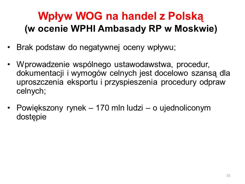 Wpływ WOG na handel z Polską (w ocenie WPHI Ambasady RP w Moskwie) Brak podstaw do negatywnej oceny wpływu; Wprowadzenie wspólnego ustawodawstwa, proc