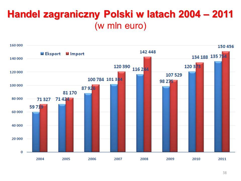 Handel zagraniczny Polski w latach 2004 – 2011 Handel zagraniczny Polski w latach 2004 – 2011 (w mln euro) 38