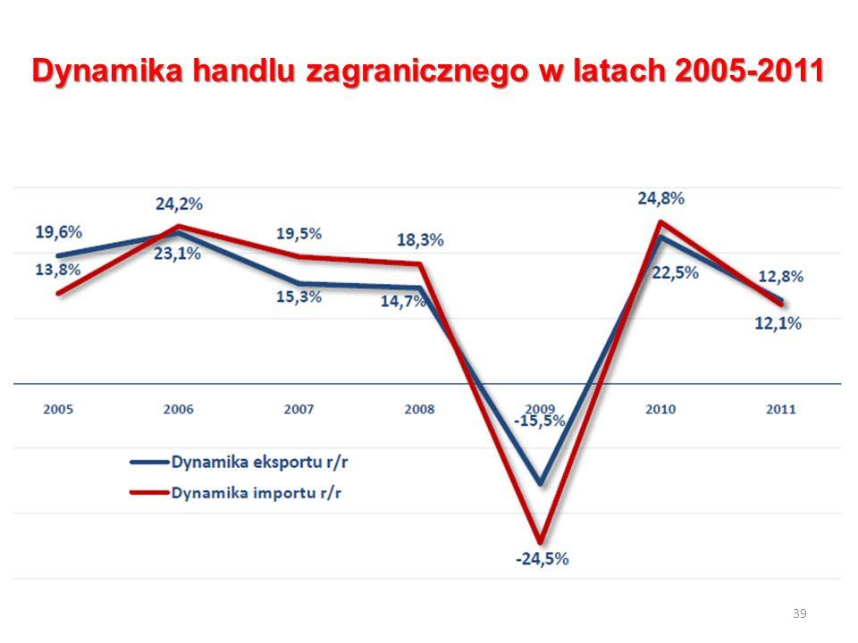 Dynamika handlu zagranicznego w latach 2005-2011 39