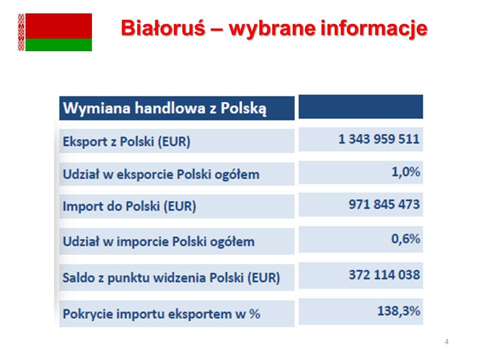 4 Białoruś – wybrane informacje
