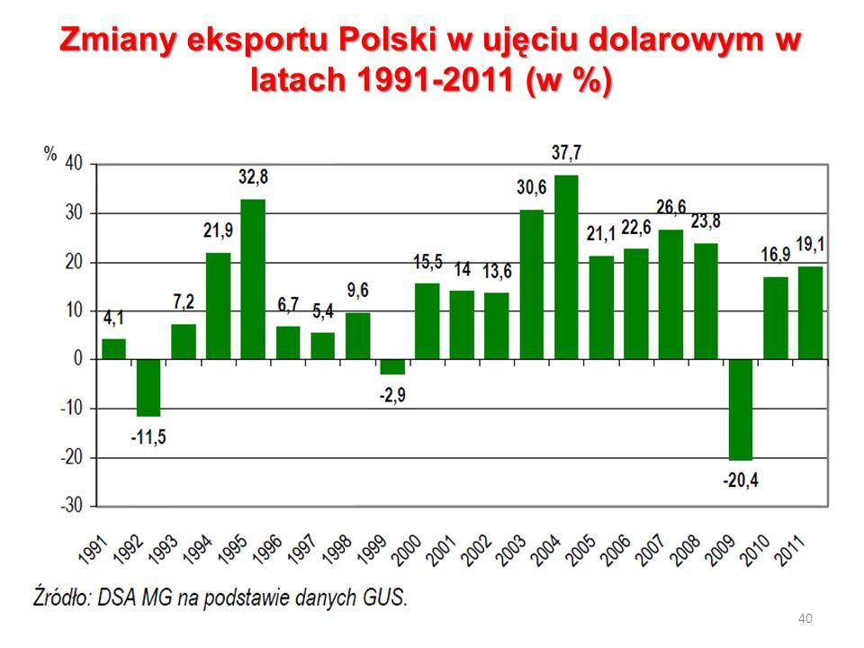 Zmiany eksportu Polski w ujęciu dolarowym w latach 1991-2011 (w %) 40